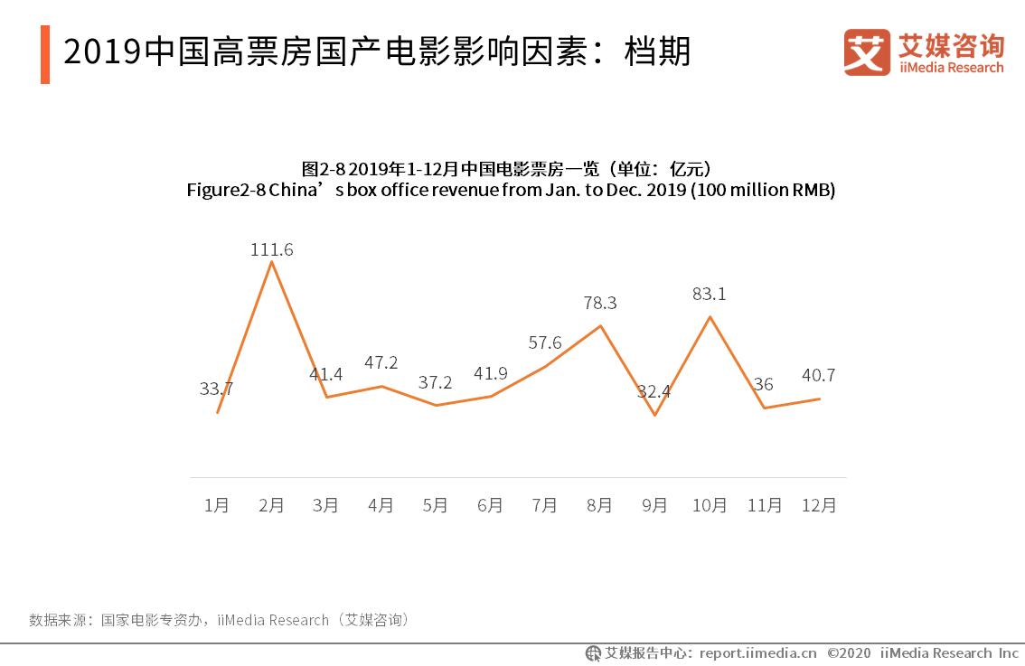 2019中国高票房国产电影影响因素:档期