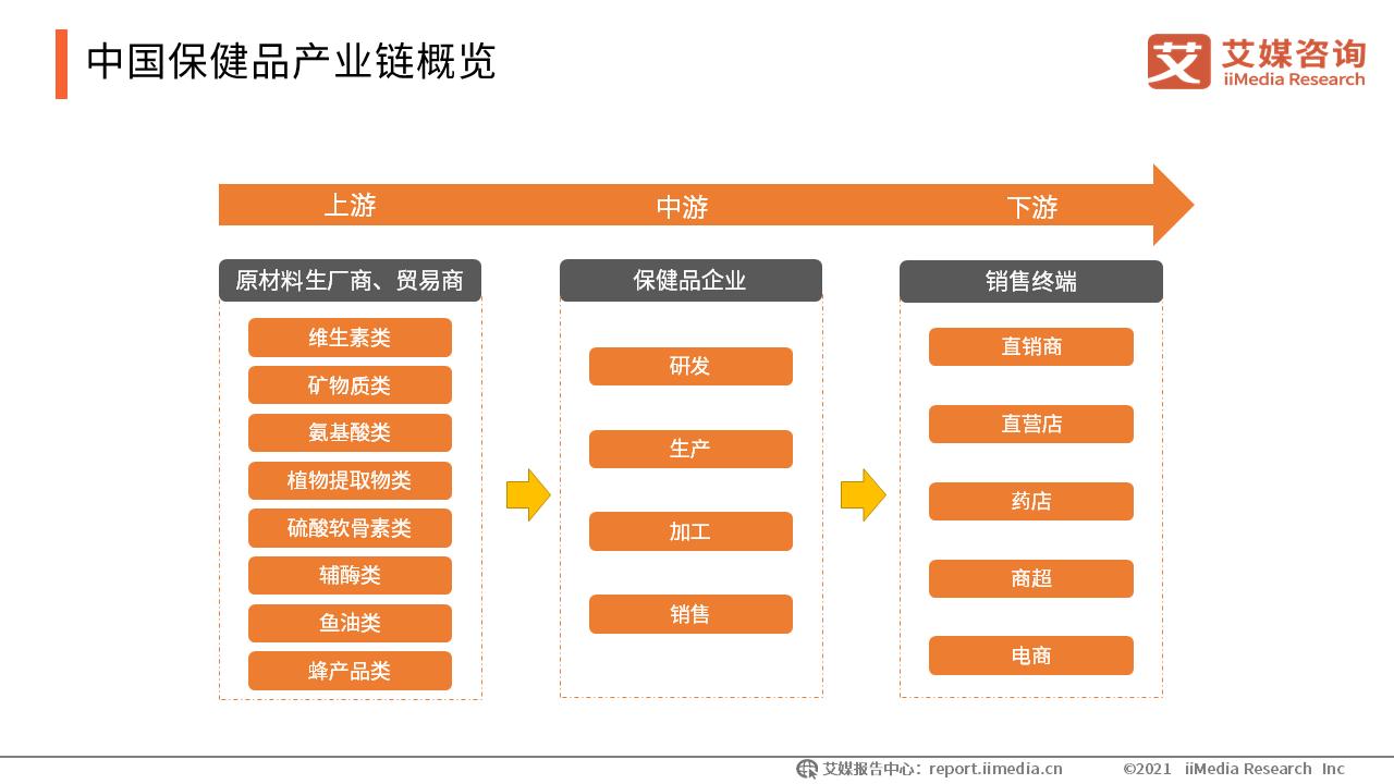 中国保健品产业链概览