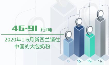 乳制品行业数据分析:2020年1-6月新西兰销往中国的大包奶粉为46.91万吨