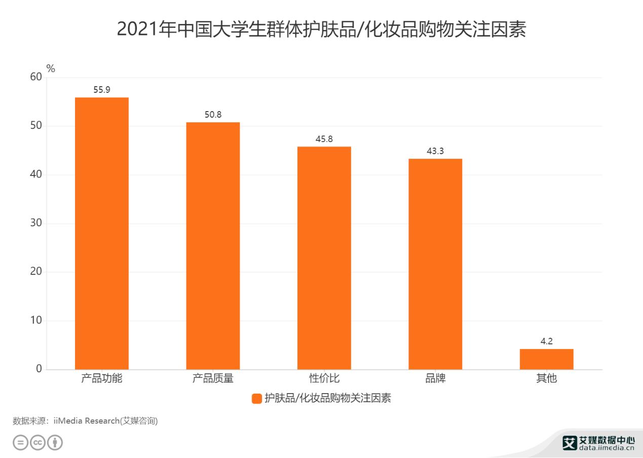 2021年中国大学生群体护肤品/化妆品购物关注因素