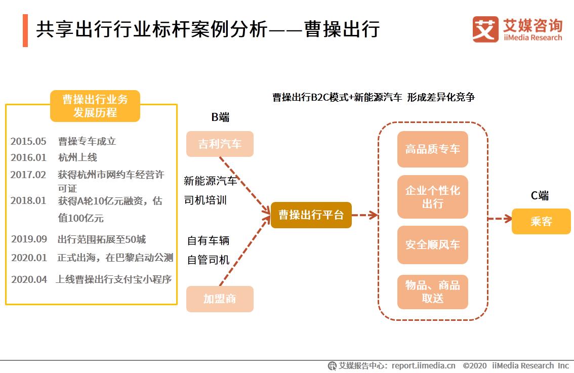 共享出行行业标杆案例分析——曹操出行
