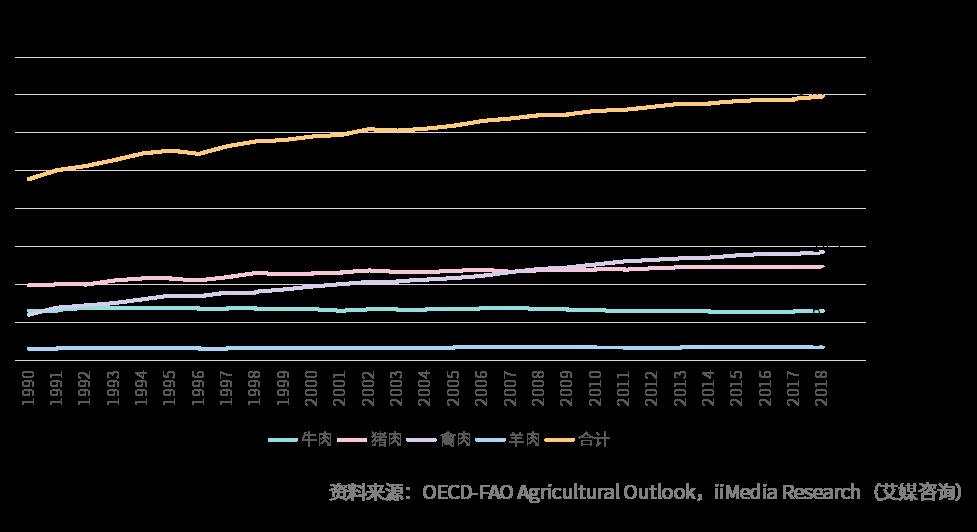 1990-2018全球肉类消费折线图