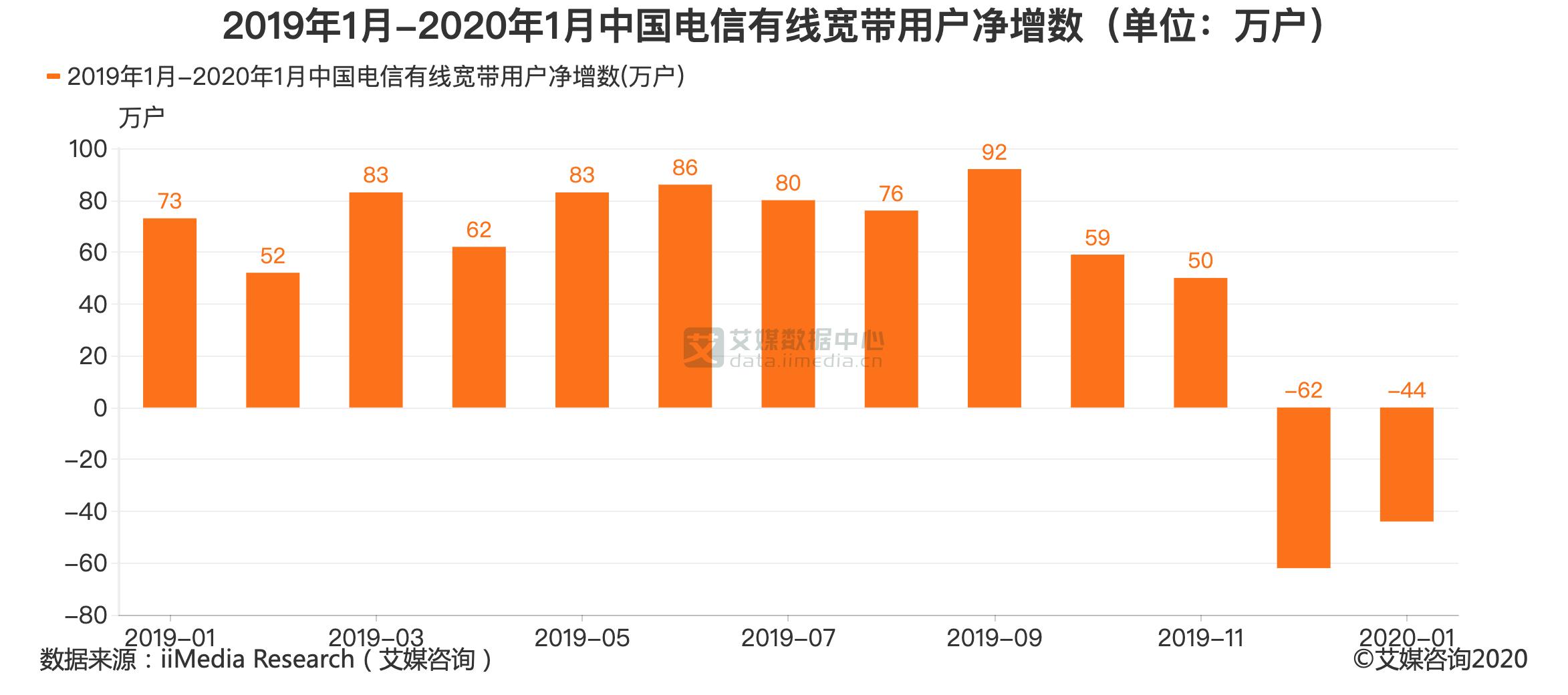 2019年1月-2020年1月中国电信有线宽带用户净增数(单位:万户)