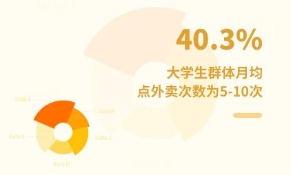 大学生群体数据分析:2021年中国40.3%大学生群体月均点外卖次数为5-10次