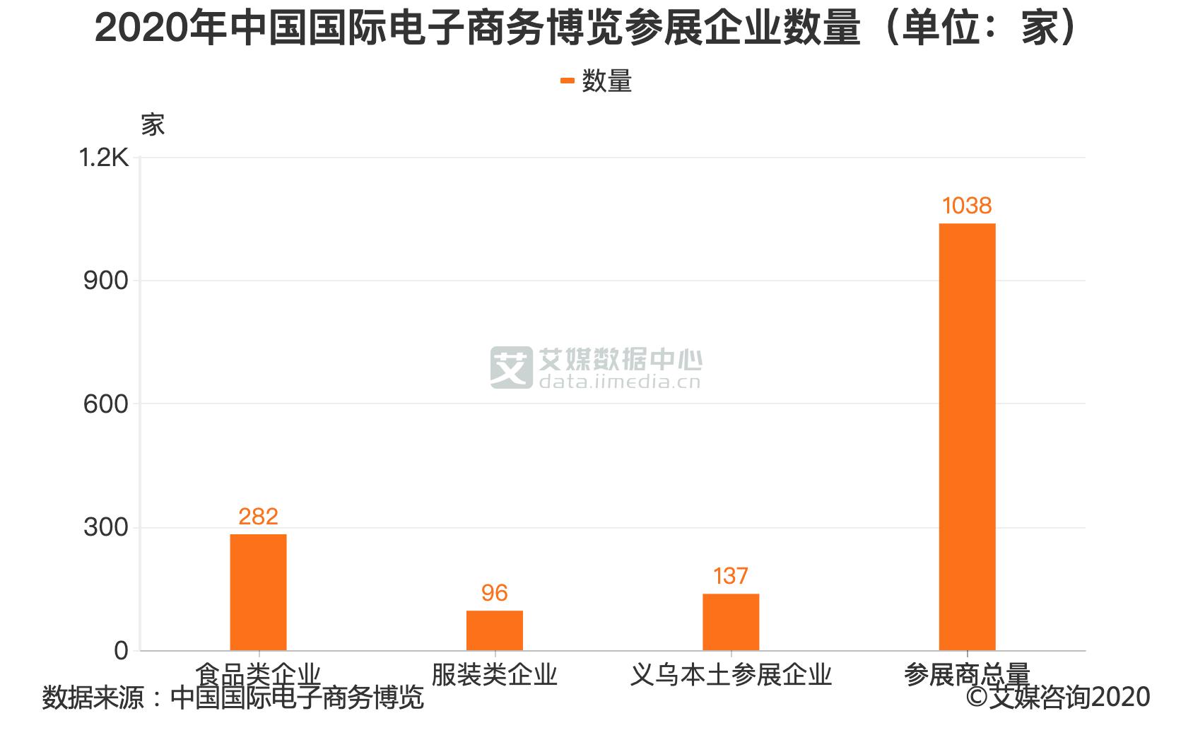 2020年中国国际电子商务博览参展企业数量(单位:家)