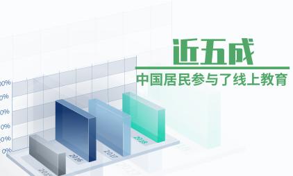 教育行业数据分析:近五成中国居民参与了线上教育