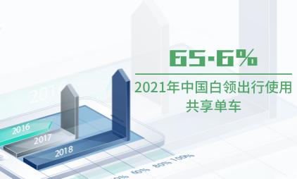 共享出行行业数据分析:2021年中国65.6%白领出行使用共享单车