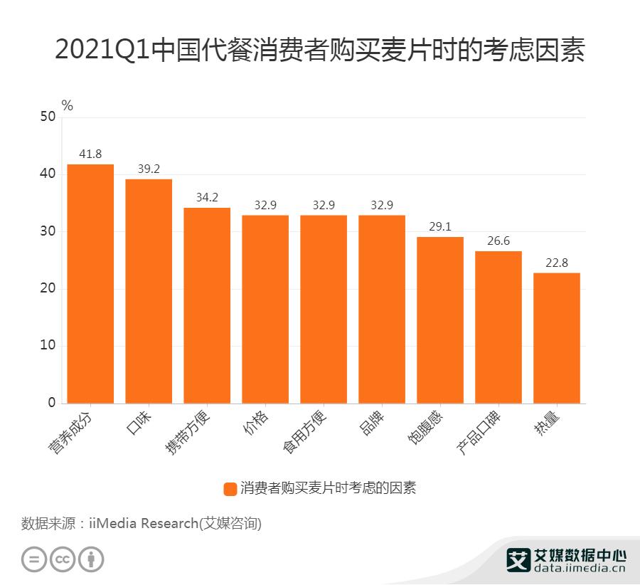 2021Q1中国代餐消费者购买麦片时的考虑因素