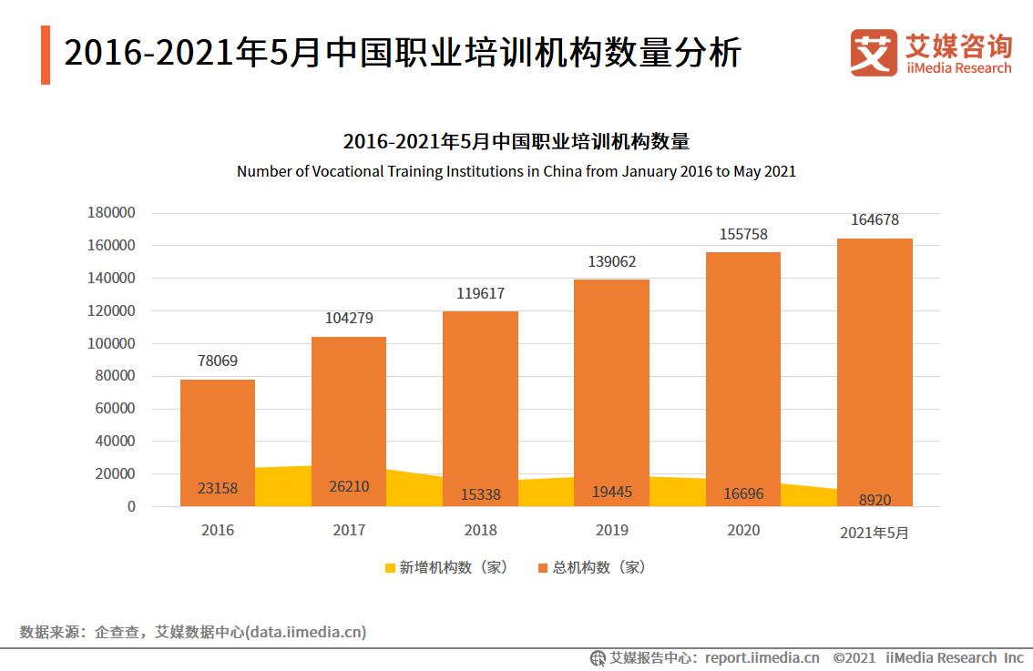 2016-2021年5月中国职业培训机构数量分析