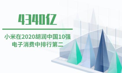手机行业数据分析:小米以4340亿价值在2020胡润中国排行第二