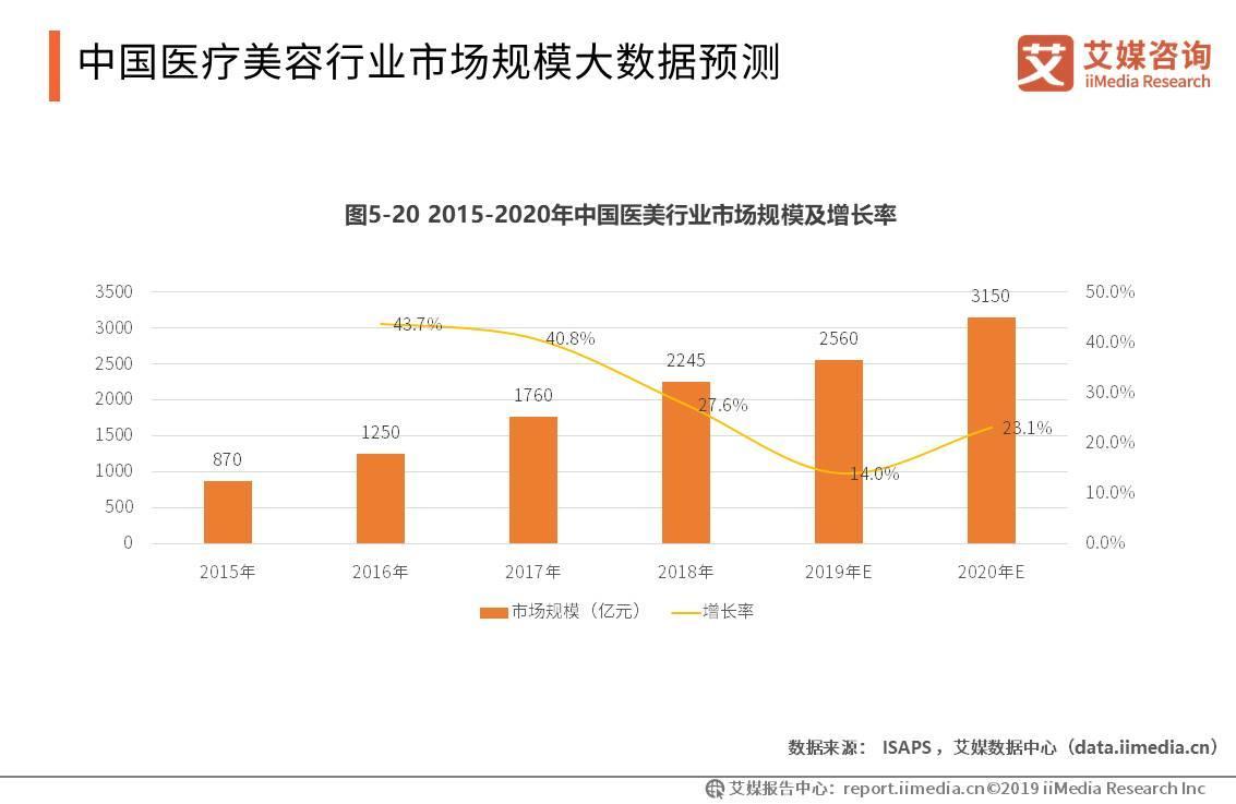 2019中国医疗美容行业市场规模预测、用户调研及案例分析