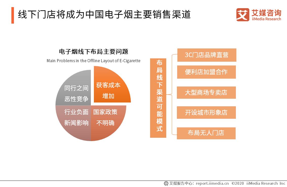 线下门店将成为中国电子烟主要销售渠道