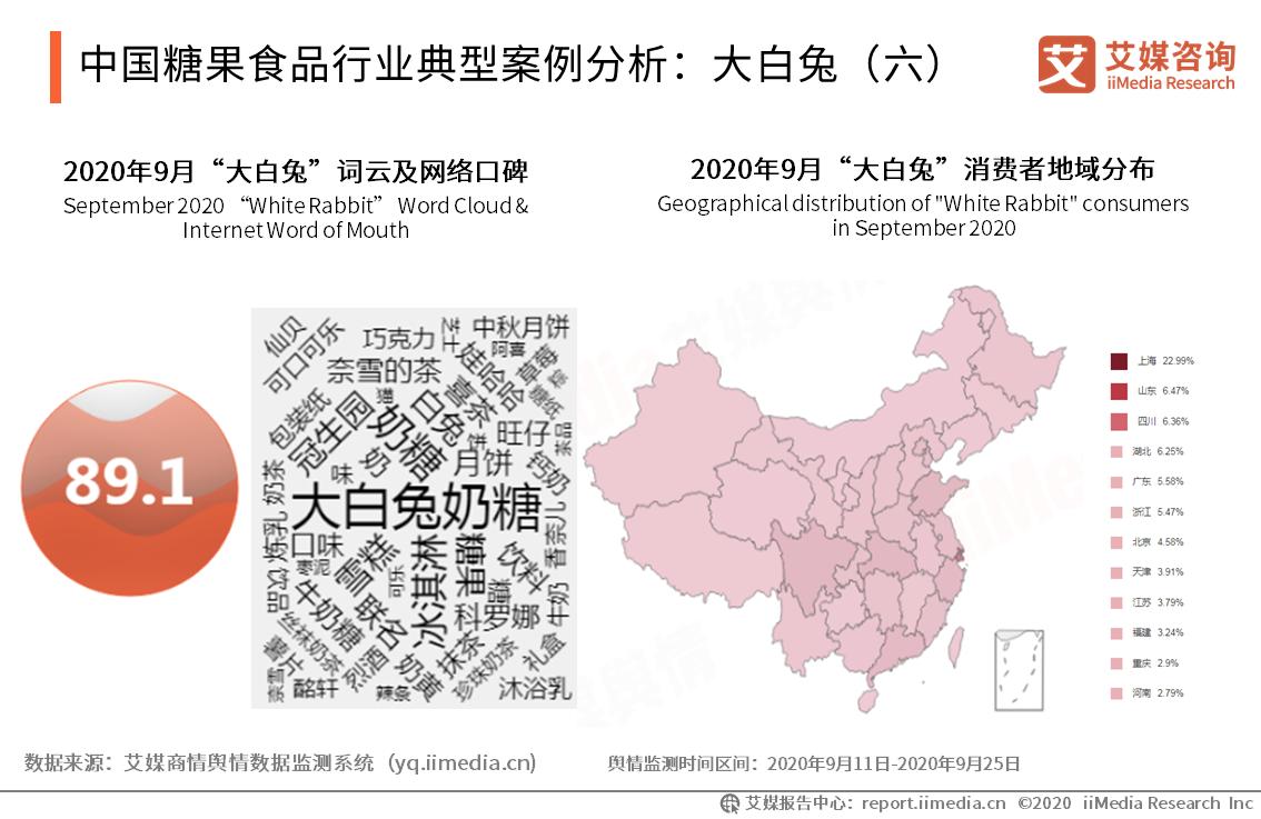 中国糖果食品行业典型案例分析:大白兔(六)