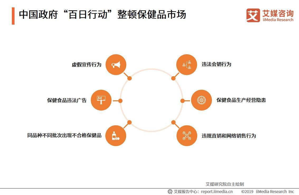 """中国政府""""百日行动""""整顿保健品市场"""