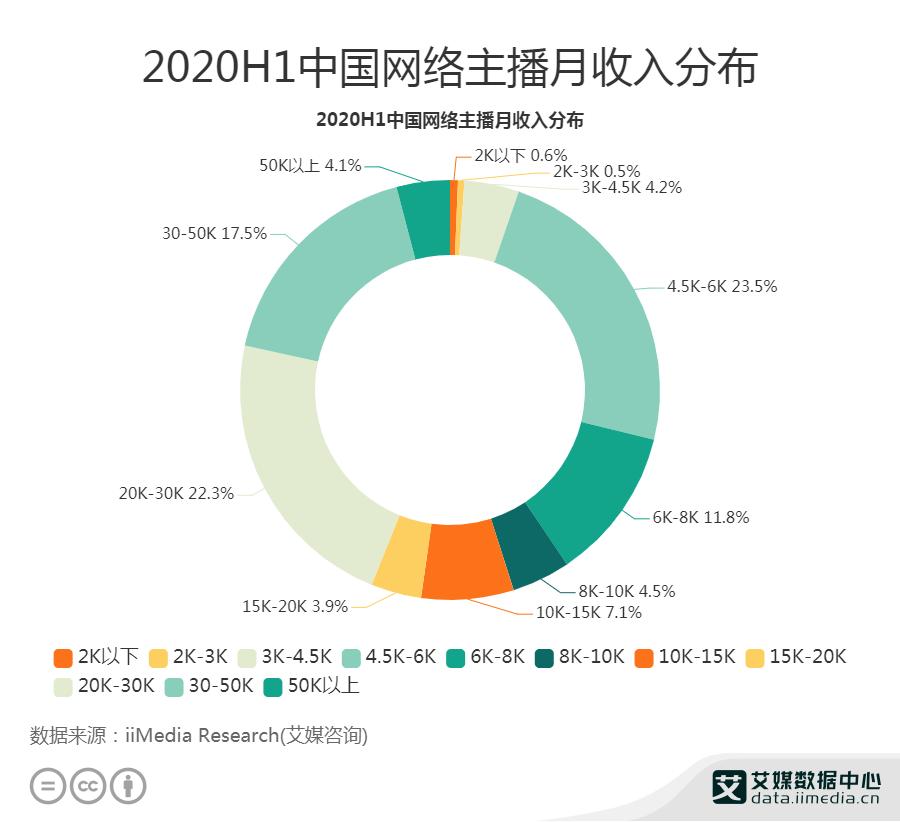2020H1中国网络主播月收入分布