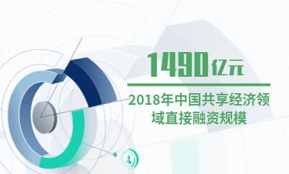 中国共享经济行业数据分析:2018年共享经济领域直接融资规模约1490亿元