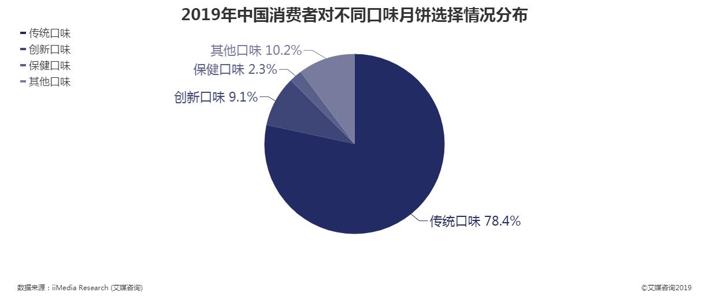 2019年中国消费者对不同口味月饼选择情况