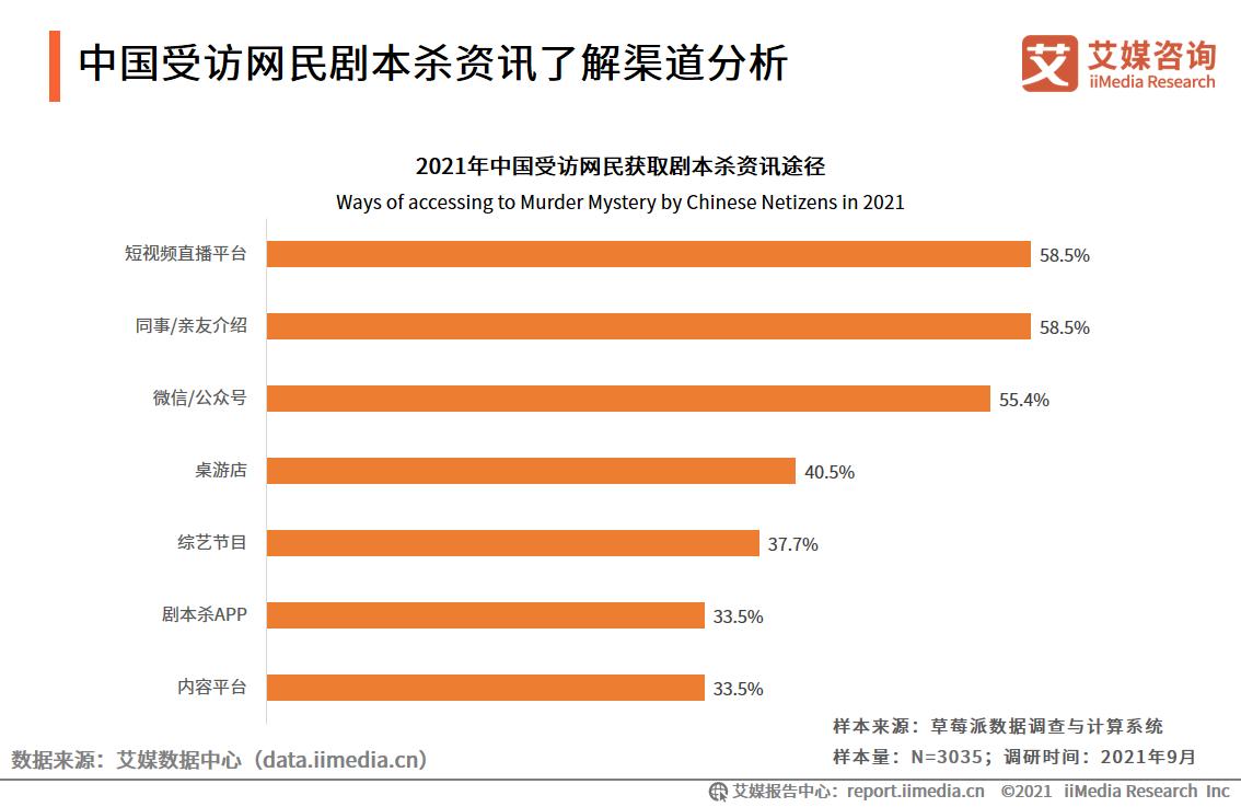 中国受访网民剧本杀资讯了解渠道分析