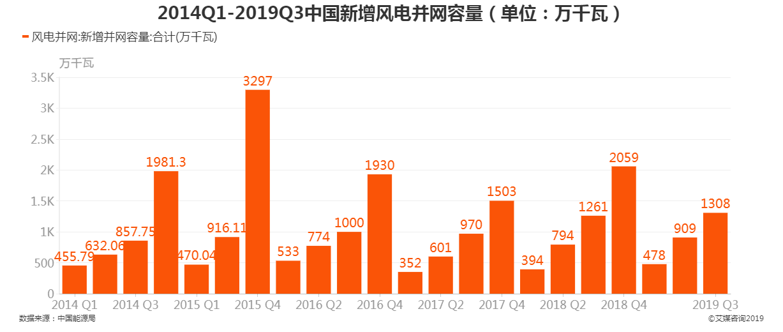 2014Q1-2019Q3新增风电并网容量