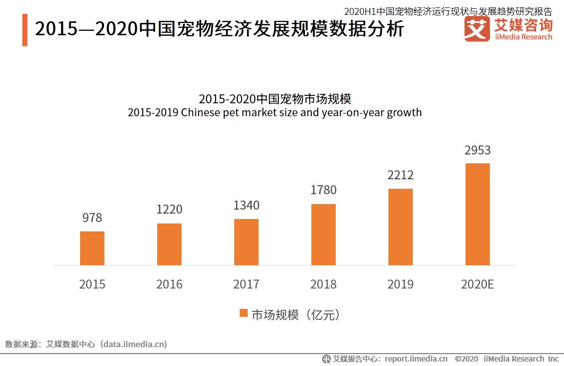 2015-2020中国宠物经济发展规模数据分析