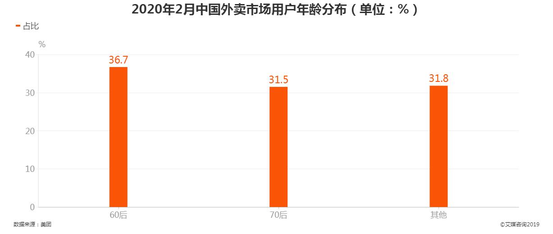 2020年2月中国外卖市场用户年龄分布情况