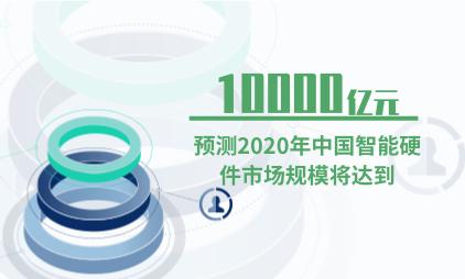 中国智能硬件行业数据分析:预测2020年中国智能硬件市场规模将达到10000亿元