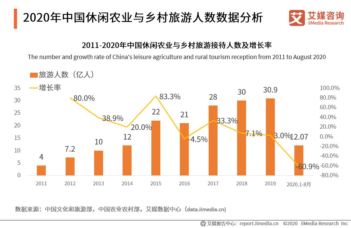 2020年中国休闲农业与乡村旅游人数数据分析