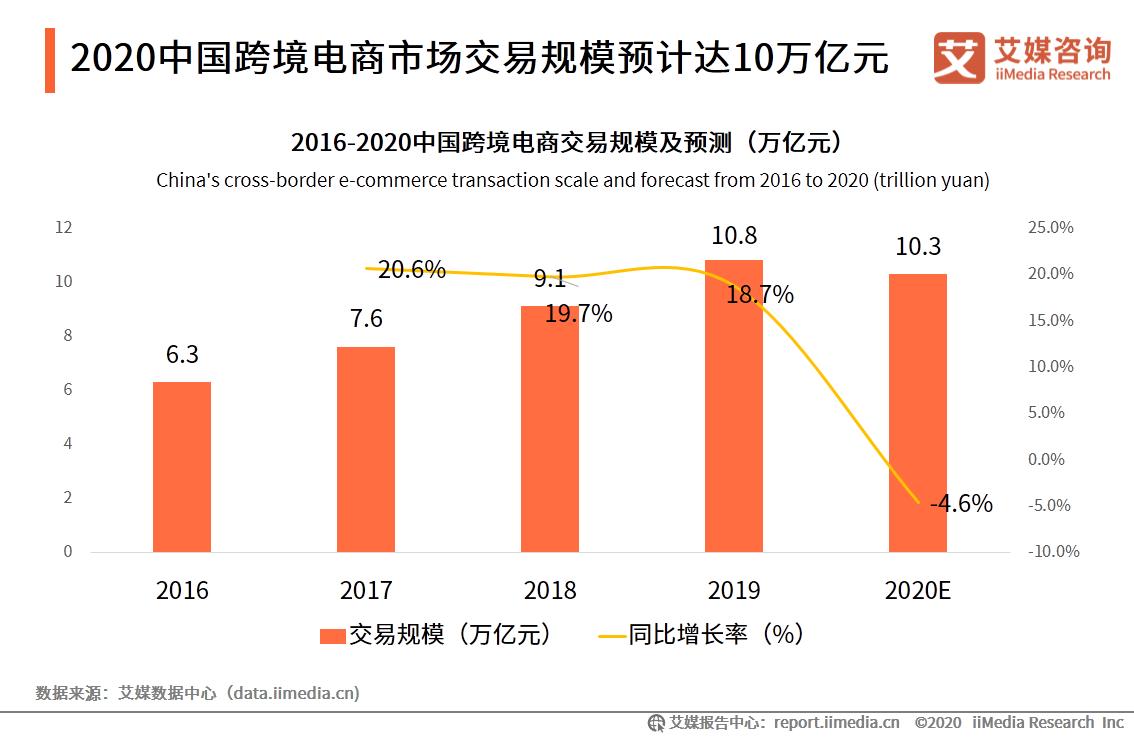 2020中国跨境电商市场交易规模预计达10万亿元