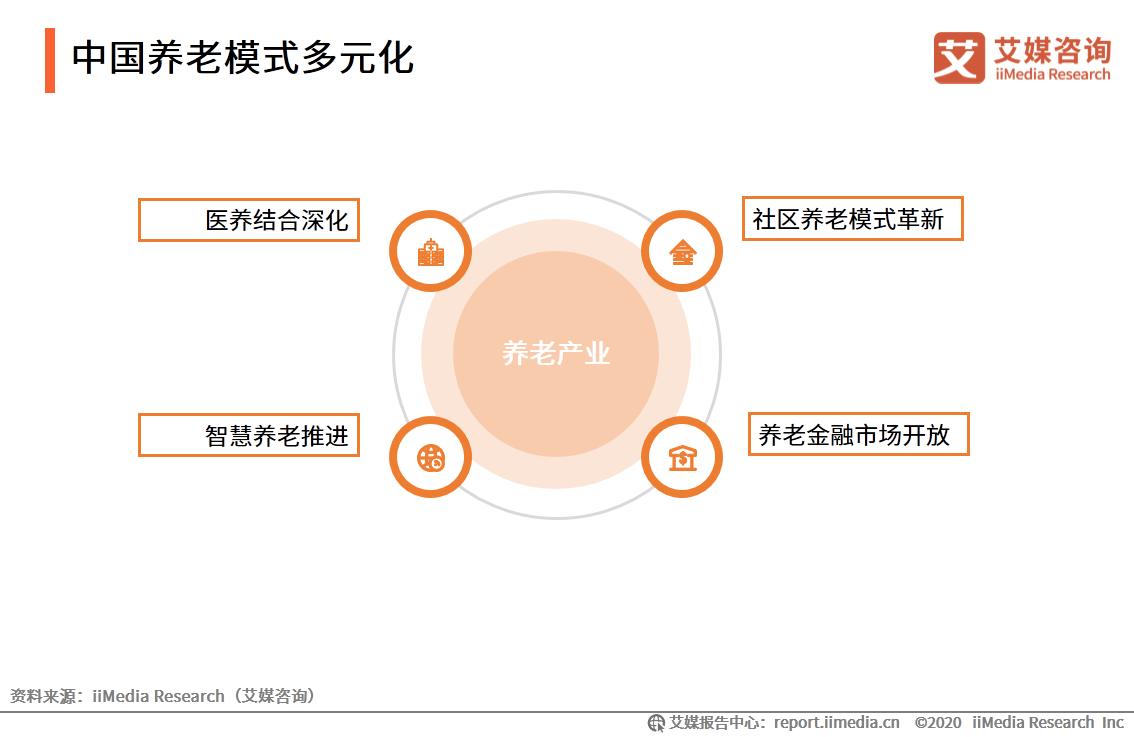 中国养老模式多元化
