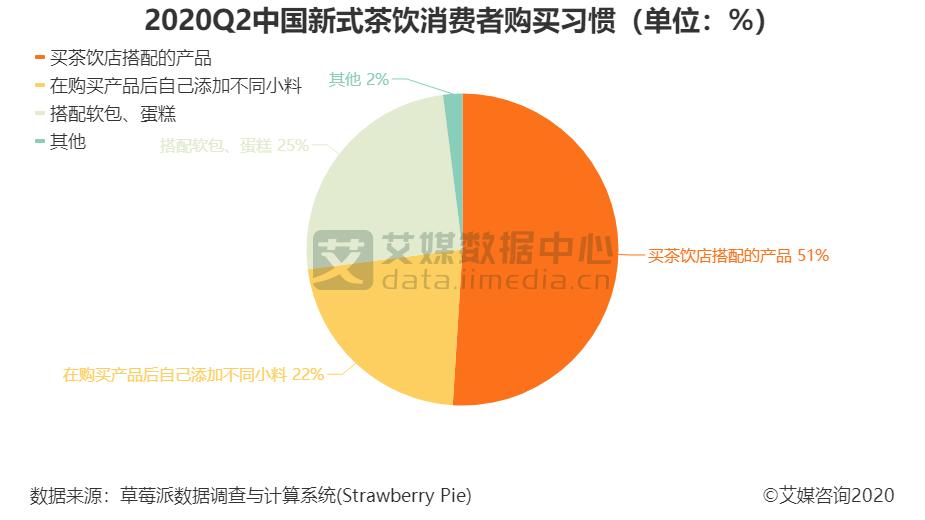 2020Q2中国新式茶饮消费者购买习惯(单位:%)