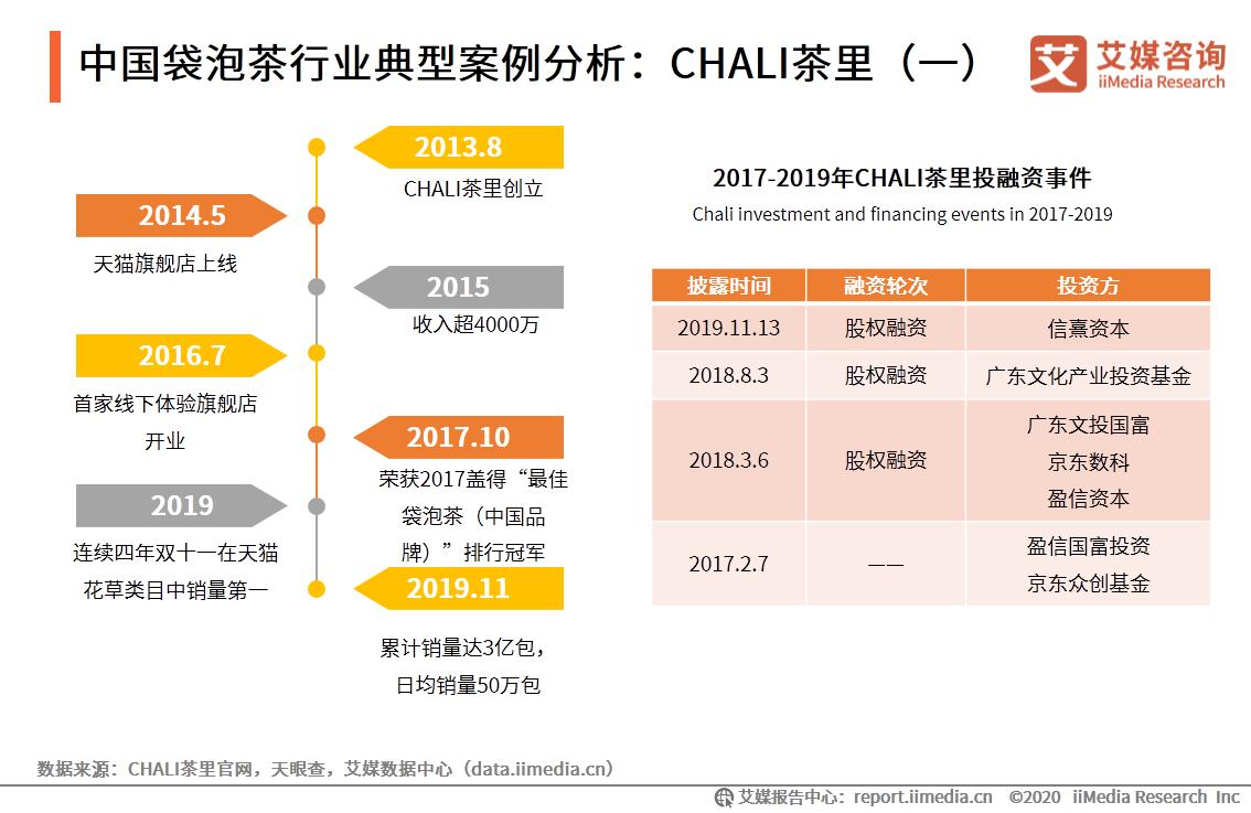 中国袋泡茶行业典型案例分析:CHALI茶里(一)