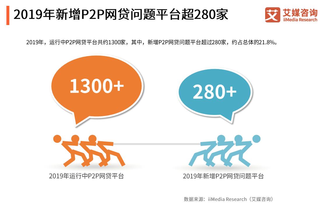 和信贷2019Q4扭亏为盈,我国P2P网贷行业发展现状与趋势如何?