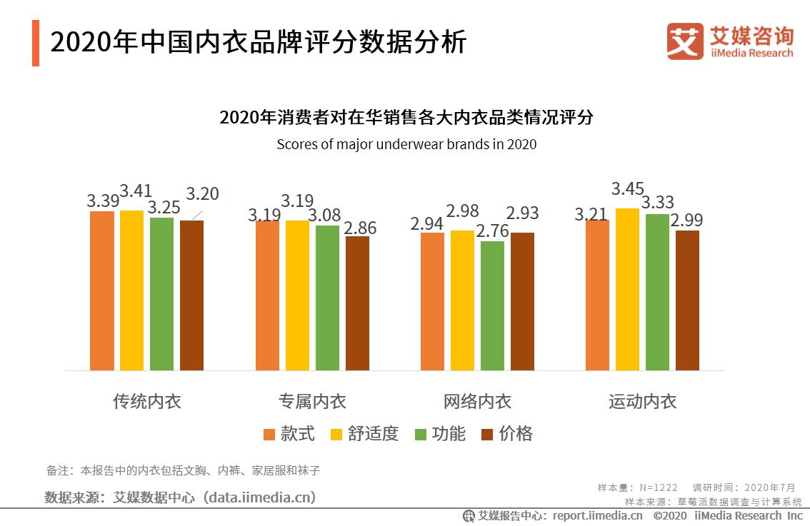 2020年中国内衣品牌评分数据分析