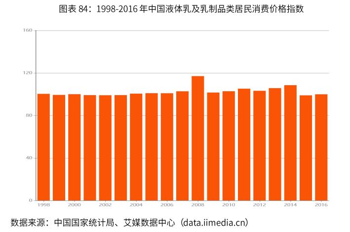 1998-2016年中国液体乳及乳制品类居民消费价格指数