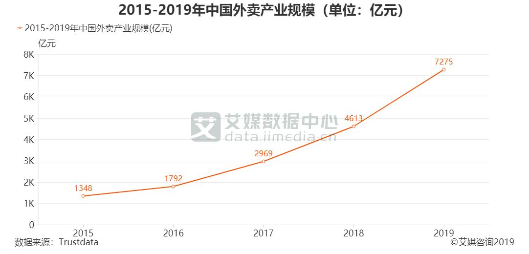 2015-2019年中国外卖产业规模(单位:亿元)