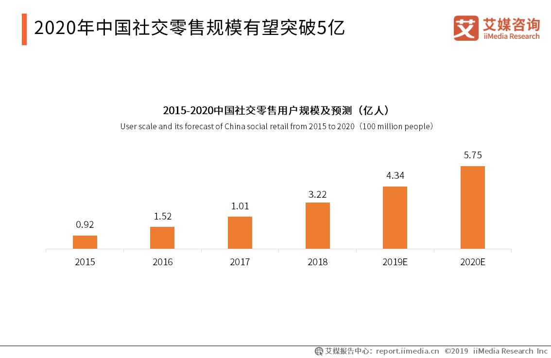 2020年中国社交零售规模有望突破5亿