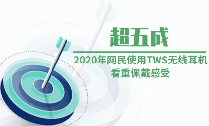 耳机行业数据分析:2020年超五成网民使用TWS无线耳机看重佩戴感受