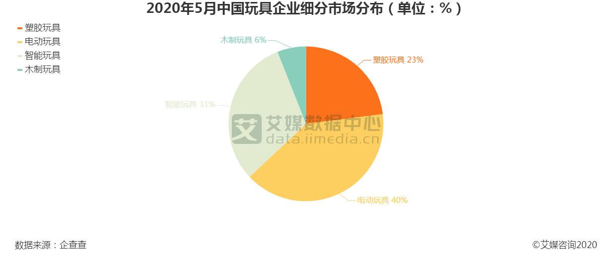 2020年5月中国玩具企业细分市场分布