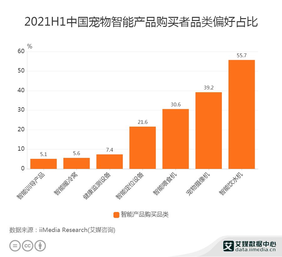 2021H1中国宠物智能产品购买者品类偏好占比