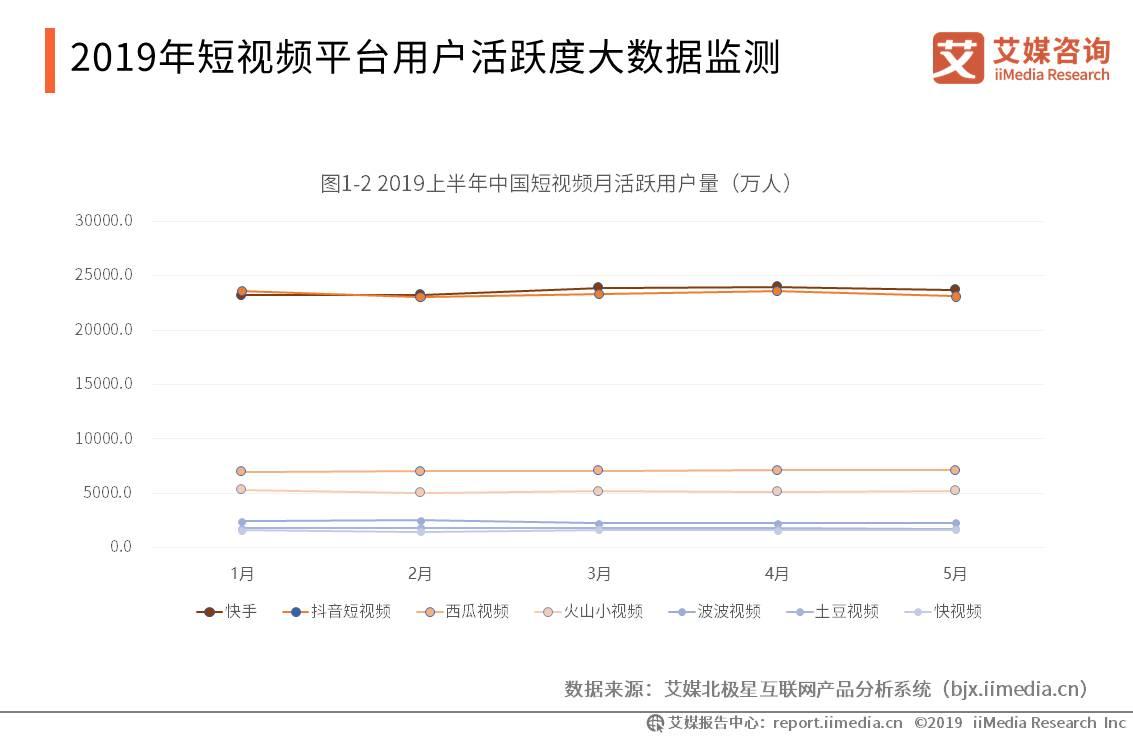 2019年中国短视频平台用户活跃度大数据监测