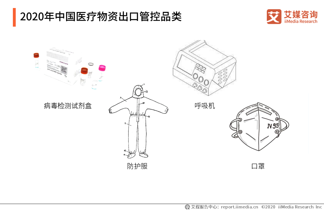 2020年中国医疗物资出口管控品类