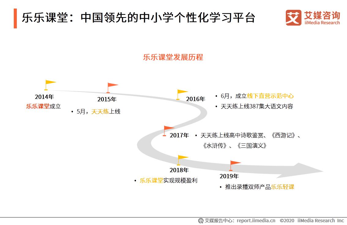 乐乐课堂:中国领先的中小学个性化学习平台