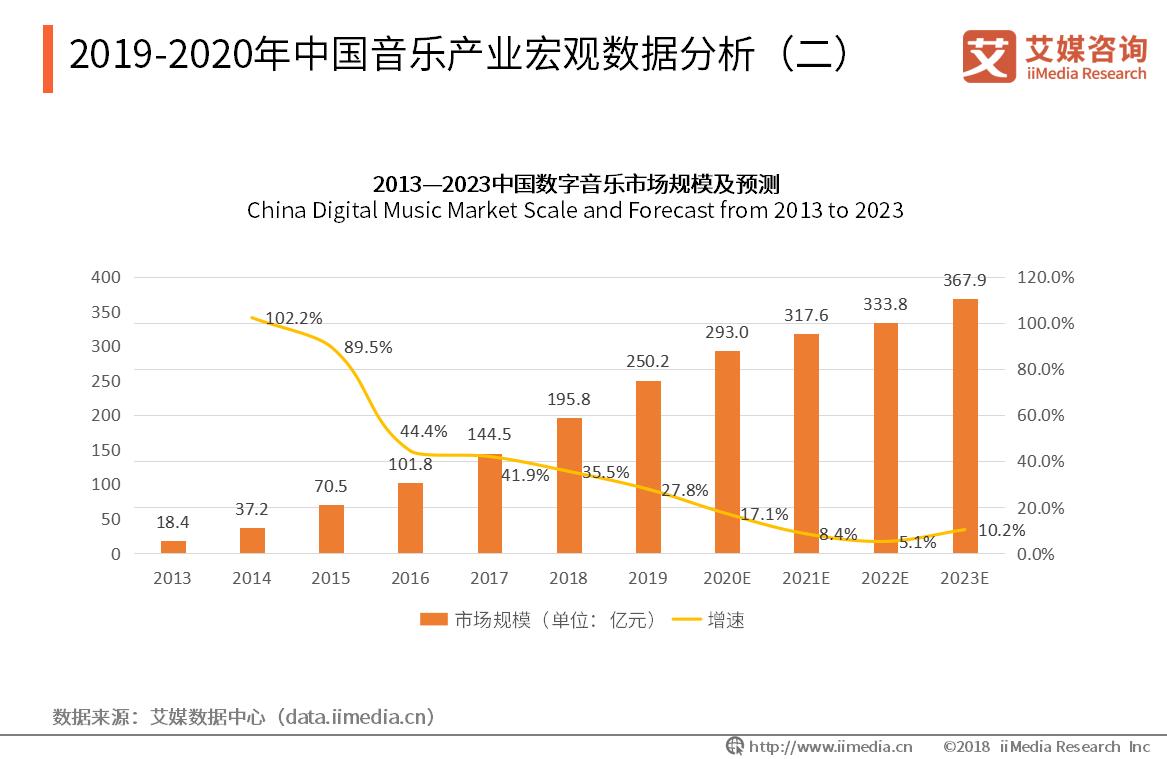 2019-2020年中国音乐产业宏观数据分析