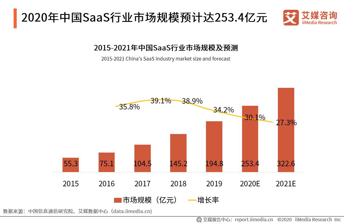 2020年中国SaaS行业市场规模预计达253.4亿元