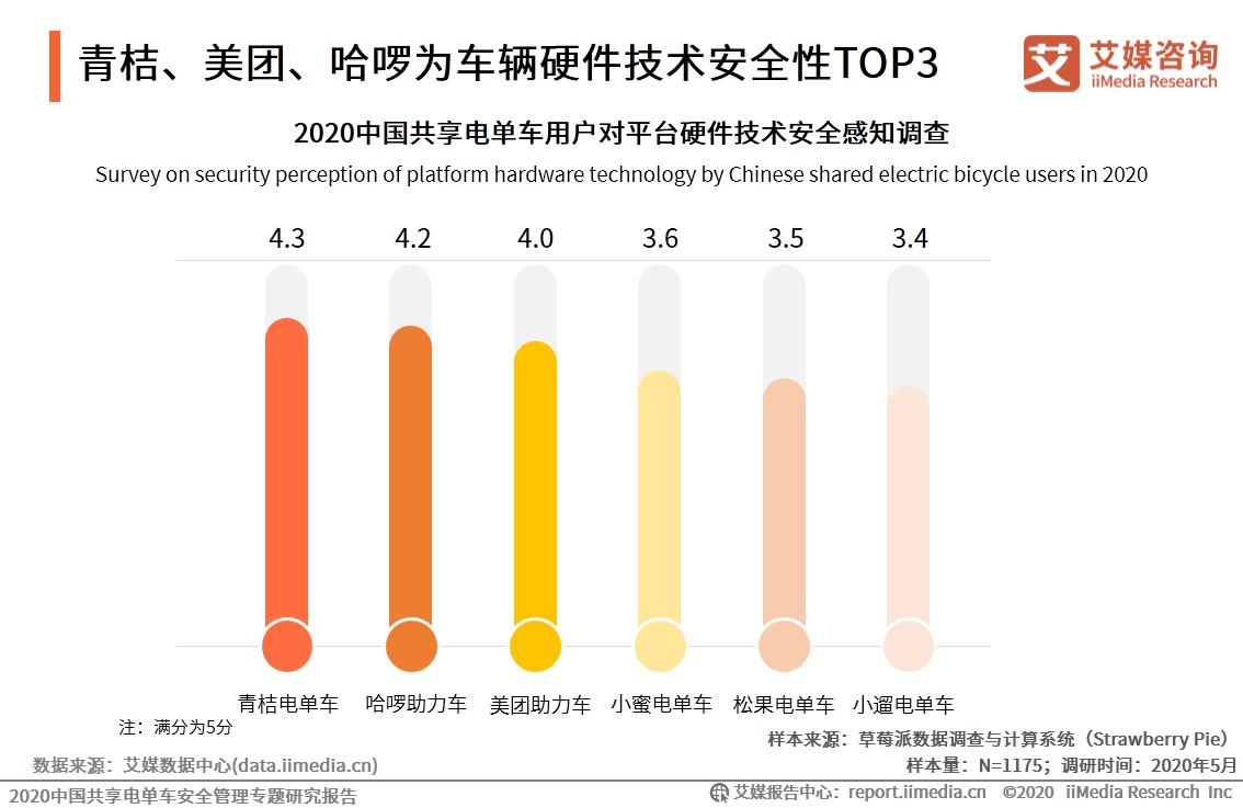2020中国共享电单车用户对平台硬件技术安全感知调查