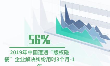 """版权行业数据分析:2019年中国56%遭遇""""版权碰瓷""""企业解决纠纷用时3个月-1年"""