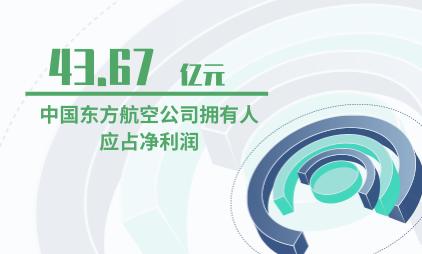 航空行业数据分析:2019年9月中国东方航空公司拥有人应占净利润为43.67亿元