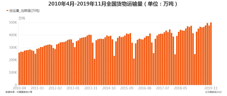 2010年4月-2019年11月货物运输量