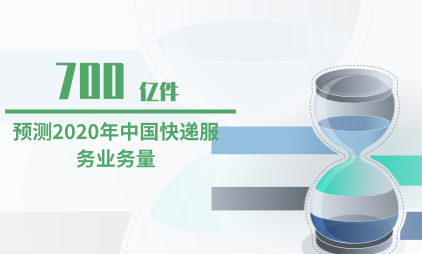 快递行业数据分析:预测2020年中国快递服务业务量为700亿件