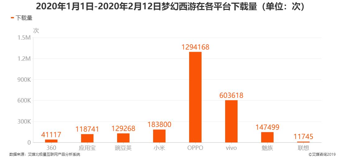 2020年1月1日-2月12日梦幻西游在各平台下载量